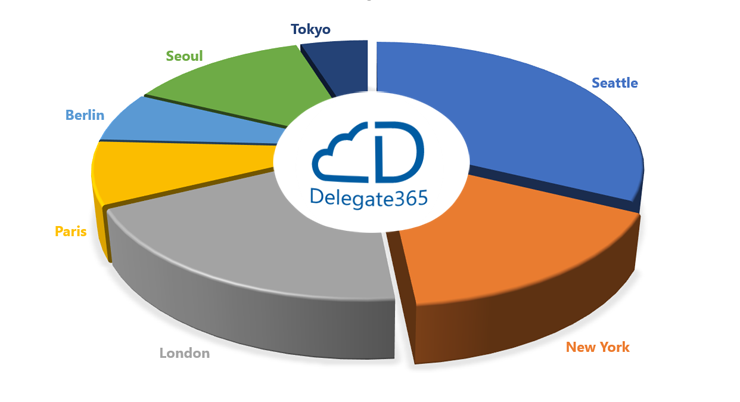 Delegate365 splits a single Office 365 tenant into smaller managable pieces